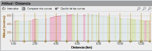 perfil ruta
