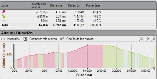 imagen ruta perfil tiempos